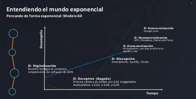 tendencias-en-tecnologas-disruptivas-6-638